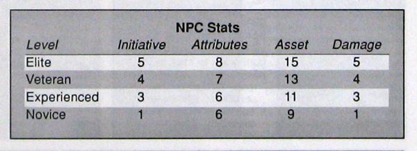 NPC Stats - T2000v2-2 pg139